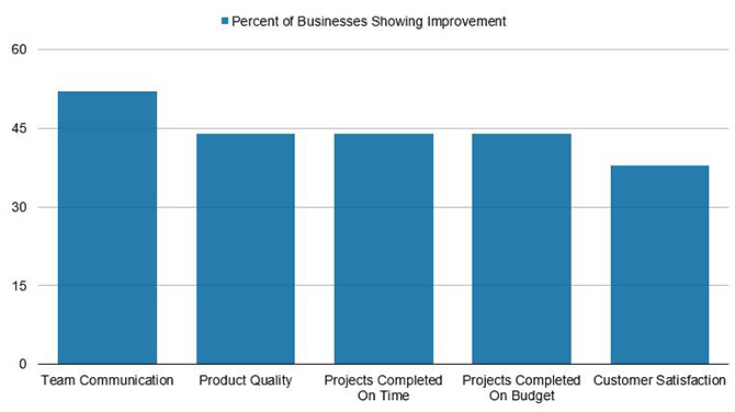 project management data