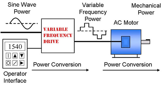 variable frequency drive diagram
