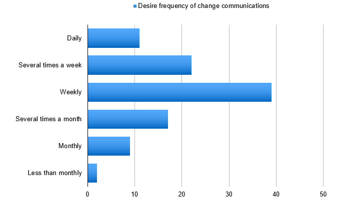 Communication Frequency