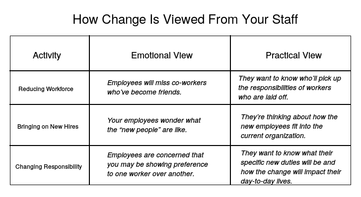 How employees view changes